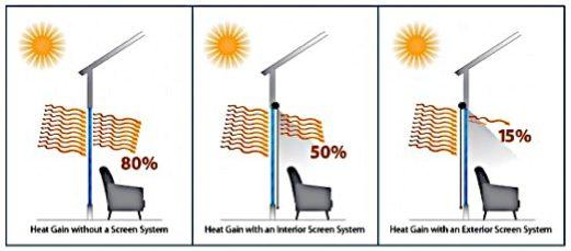 порівняння систем сонцезахисту